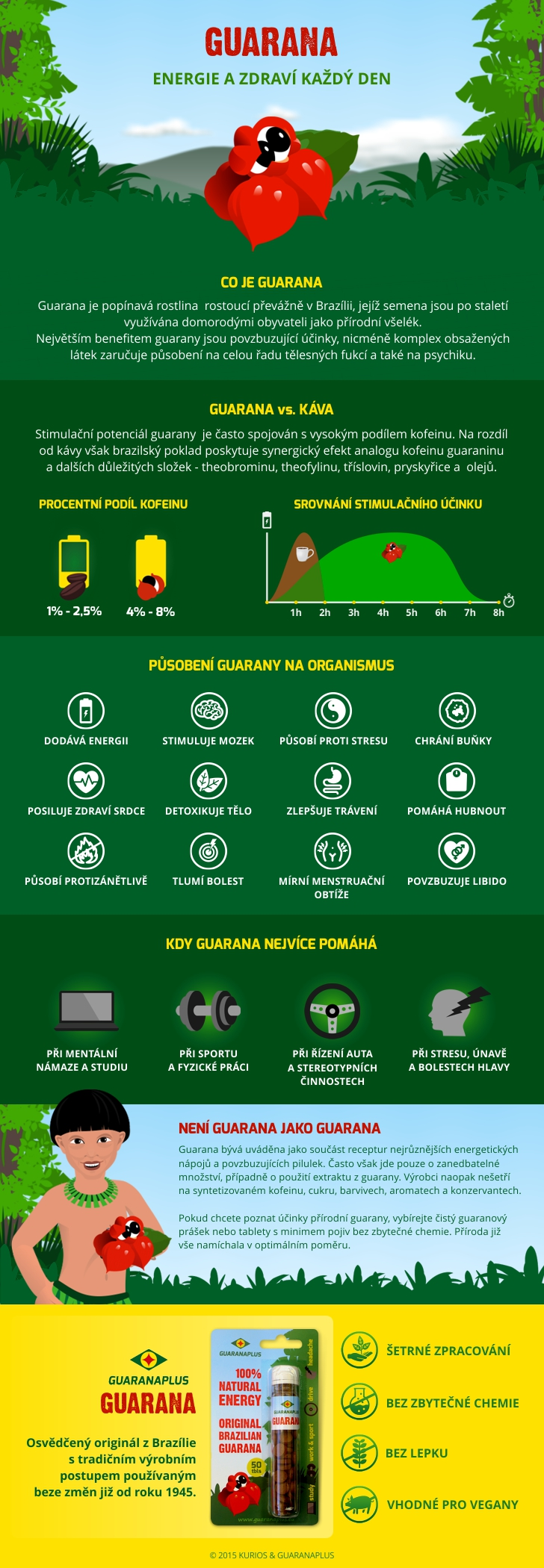 infografika-guarana