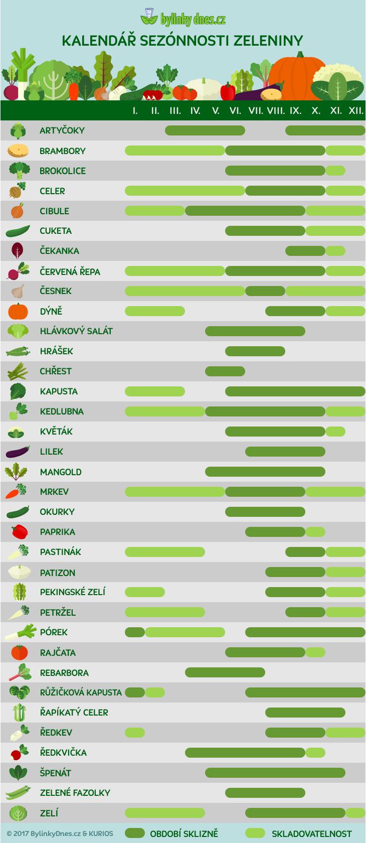 sezonnost-zeleniny
